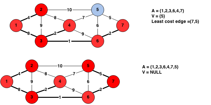 prim's algorithm for minimum spanning tree
