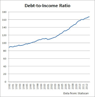 debt to income ratio canada 2013