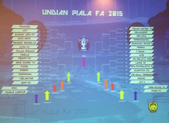 Undian Piala FA 2015