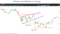 analyse technique biseau ascendant bourse