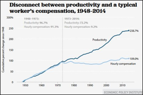 Disconnect between productivity and a typical worker's compensation, 1948–2014