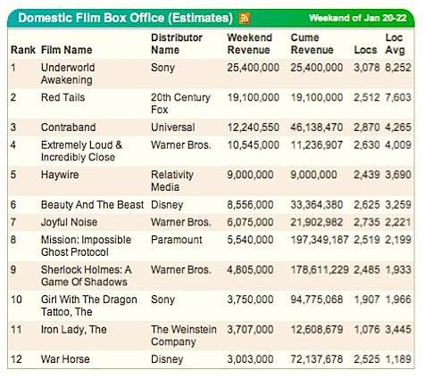 Movie grosses january 2 weekend