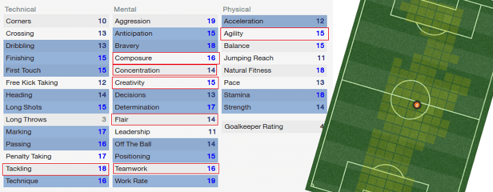 Box to Box Midfielder Player Attributes and Average Positions