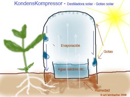 Correo recibido destiladora solar goteo solar for Que es agua destilada