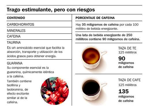 cafeina bebidas energeticas
