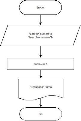 Curso de programacion diagramas de flujo y pseudocodigo en diagrama de flujo ccuart Images