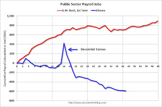 Public Sector Payrolls