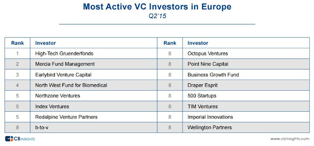 """most active top 5 venture capital investors by region"