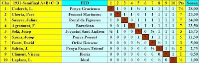 Cuadro por puntuación de la semifinal del IV Campeonato Individual de Ajedrez de Cataluña