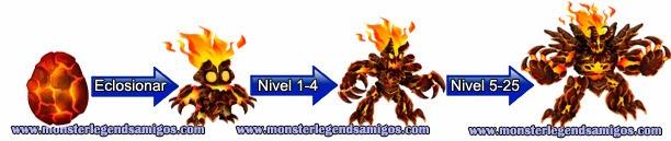 imagen del crecimiento del monstruo vadamagma