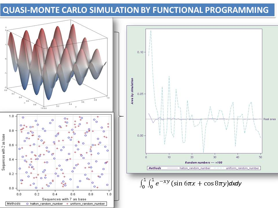 QuasiMonte Carlo Simulation By Functional Programming In Sas  Proc