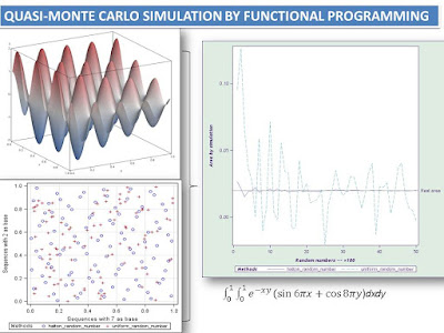 Quasi-Monte Carlo simulation by functional programming in SAS