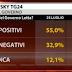Per Tecnè aumenta la fiducia degli italiani nel Governo Letta