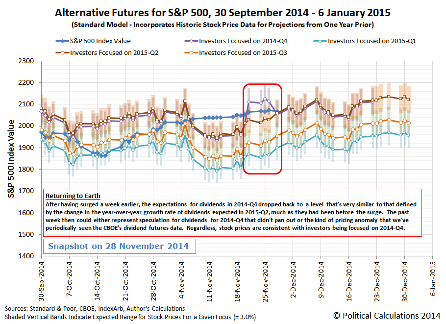Alternative Futures - S&P 500 - 2014-Q4 - Standard Model - Snapshot on 2014-11-28