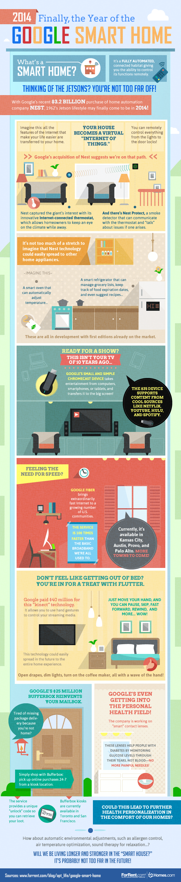 The Google Smart Home #infographic