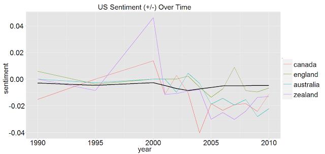 US Sentiments-English World