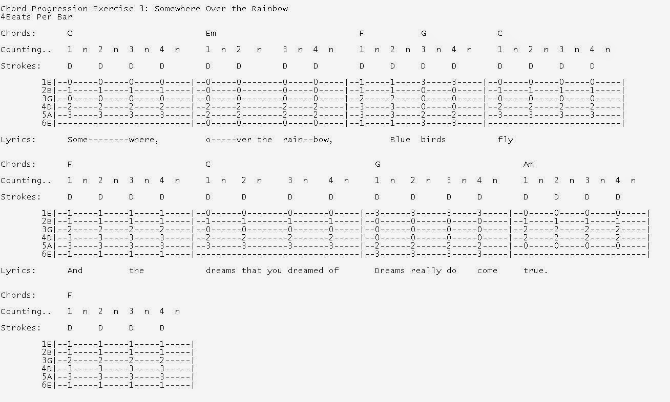 Talkingchord lesson 3 chords rhythm playing this is to tell you it is important to know where to begin singing and also when to start playing any of the chords hexwebz Image collections