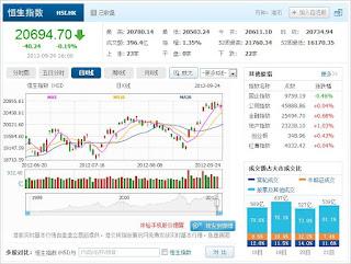 中国株コバンザメ投資 香港ハンセン指数0924