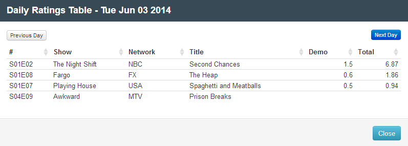 Final Adjusted TV Ratings for Tuesday 3rd June 2014