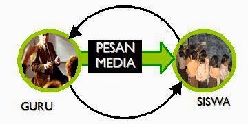 Definisi Media Pembelajaran