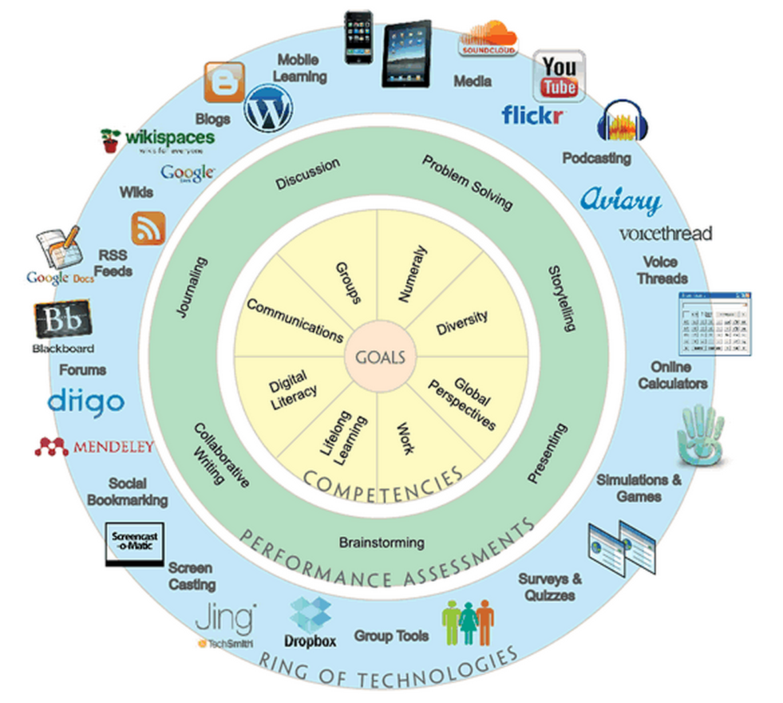 Educational goals examples