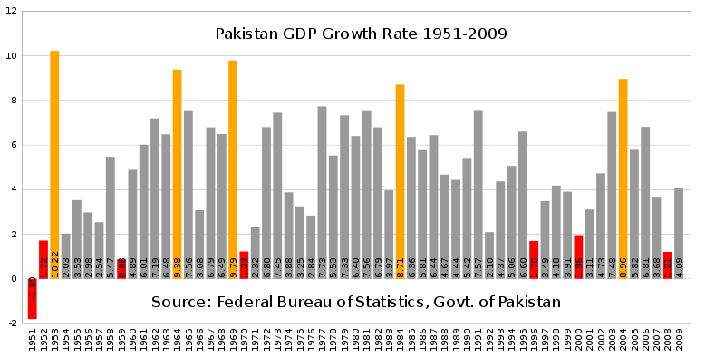 <b>Pakistani</b> economy grew at a