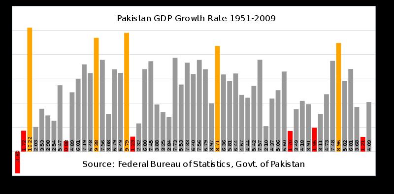 Haq's Musings: A Brief History of Pakistani Economy 1947-2010