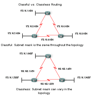classless and classful routing Classless addressing:classless addressing system is also known as cidr(classless inter-domain routing)classless addressing is a way to allocate and specify the internet addresses used in inter-domain routing more flexibly than with the original system of internet protocol (ip) address classeswhat happened in classful addressing is that if any.