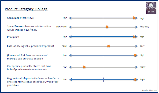 ProductBuddy: College Example