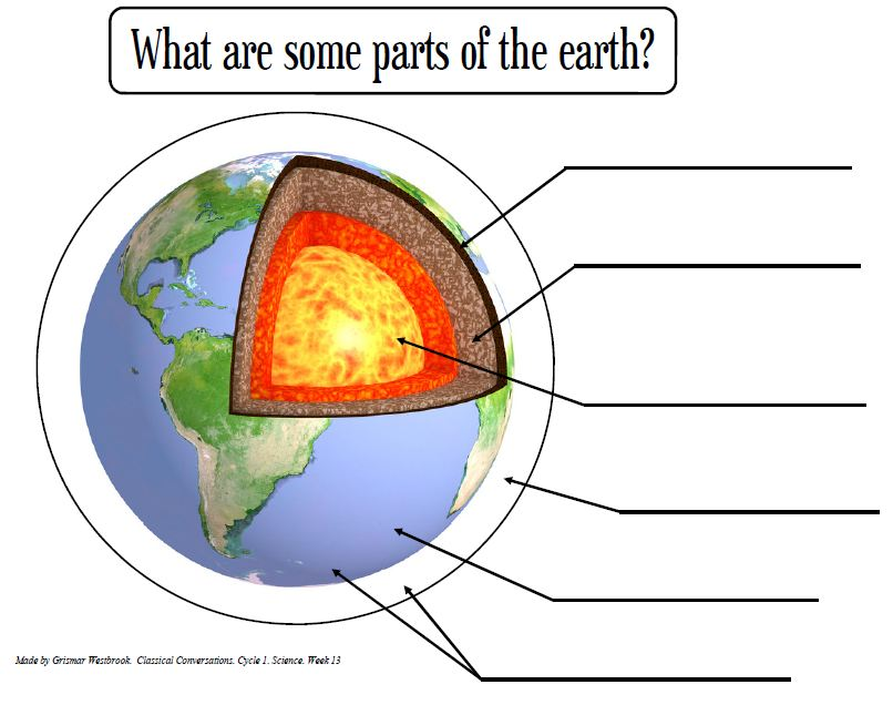 Earth Parts Worksheet Part Core Parts of The Earth's