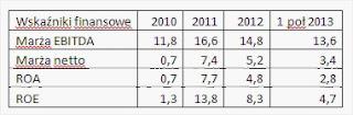 PKP Cargo wskaźniki ROA ROE EBITDA