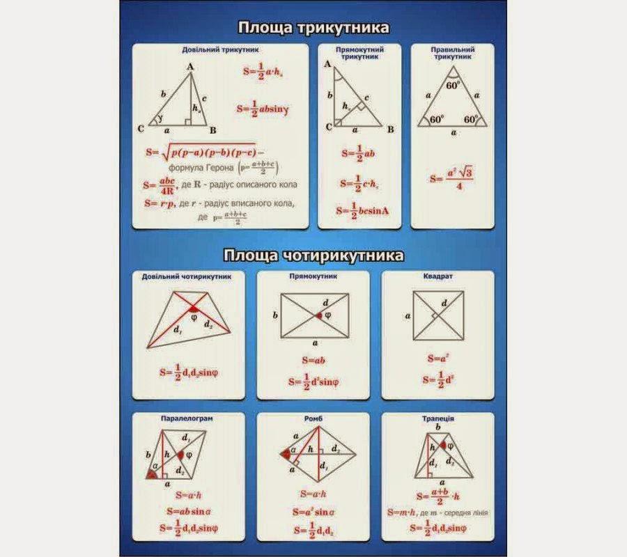 зно математика формулы шпаргалка