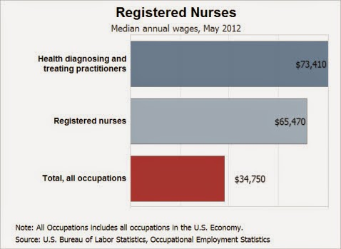 Complete Registered Nurse Schools in Massachusetts for Quality Nursing Education and Paying Career | Nursing Schools
