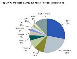 ranking energia solar