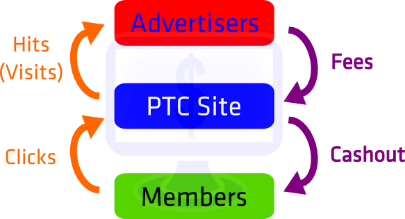 how do ptc sites work
