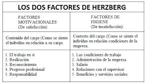 Teoria Motivacional Higienicos De Herzberg