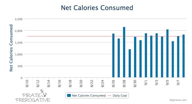 Net Calorie Summary from MyFitness Pal username Pirate013