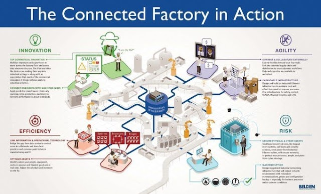 The connected factory in action by Belden