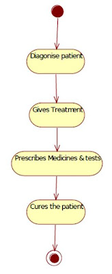 UML State Chart Diagram for Hospital Management Doctor