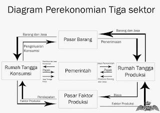 Diagram_alir_melingkar_perekonomian_tertutup_tiga_sektor