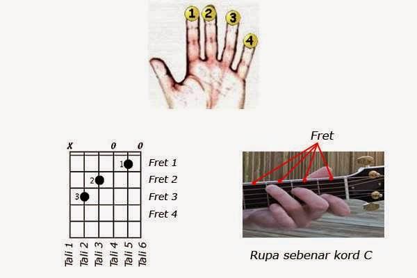 cara bermain gitar paling mudah