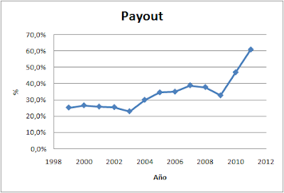 Payout de ACS (Payout de ACS)