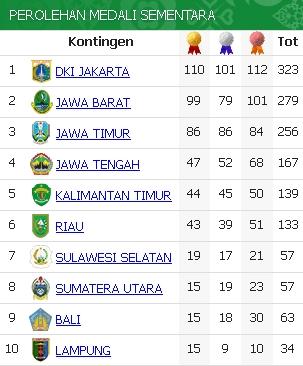 DKI Jakarta Susul Perolehan Medali Jawa Barat