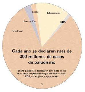 external image grafica+de+paludismo.jpg