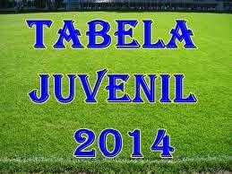 TABELA DE JUVENIL