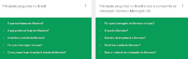 Mariana-MG é destaque das pesquisas Google