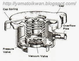 Bagan Tutup Radiator