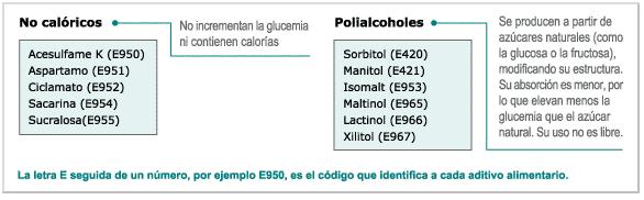 tabla edulcorantes artificiales