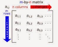 Code C++: Hàm tính tổng các phần tử trên cùng 1 dòng, 1 cột của Ma trận