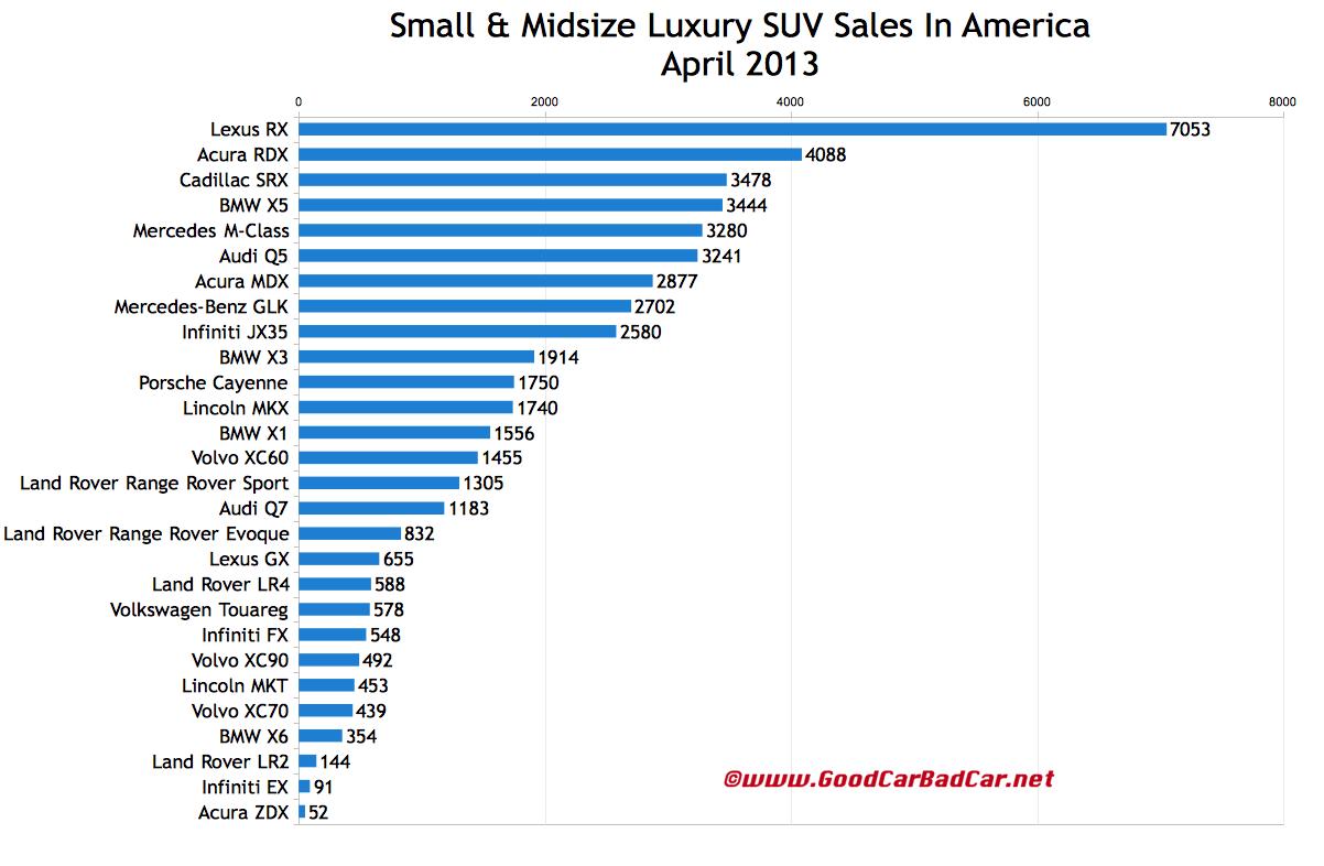 luxury suv comparison chart. Black Bedroom Furniture Sets. Home Design Ideas